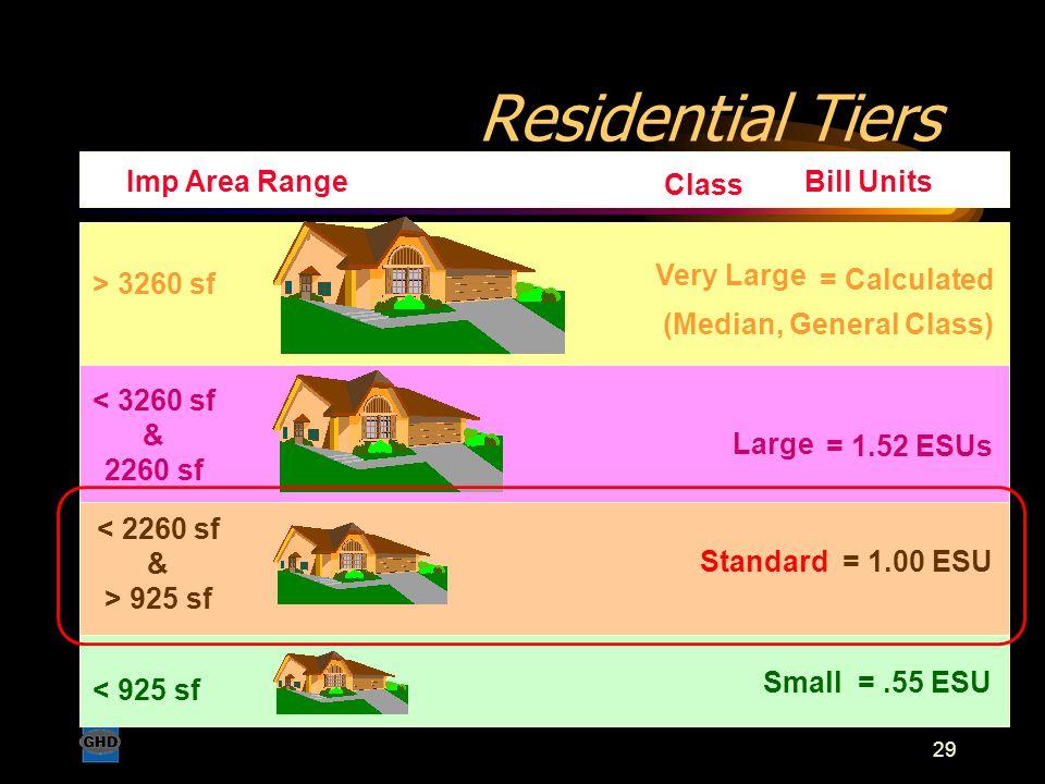 29 Residential Tiers Small=.55 ESU < 925 sf Standard = 1.00 ESU < 2260 sf & > 925 sf < 3260 sf & 2260 sf Imp Area Range Class Bill Units > 3260 sf = 1.52 ESUs Large = Calculated (Median, General Class) Very Large