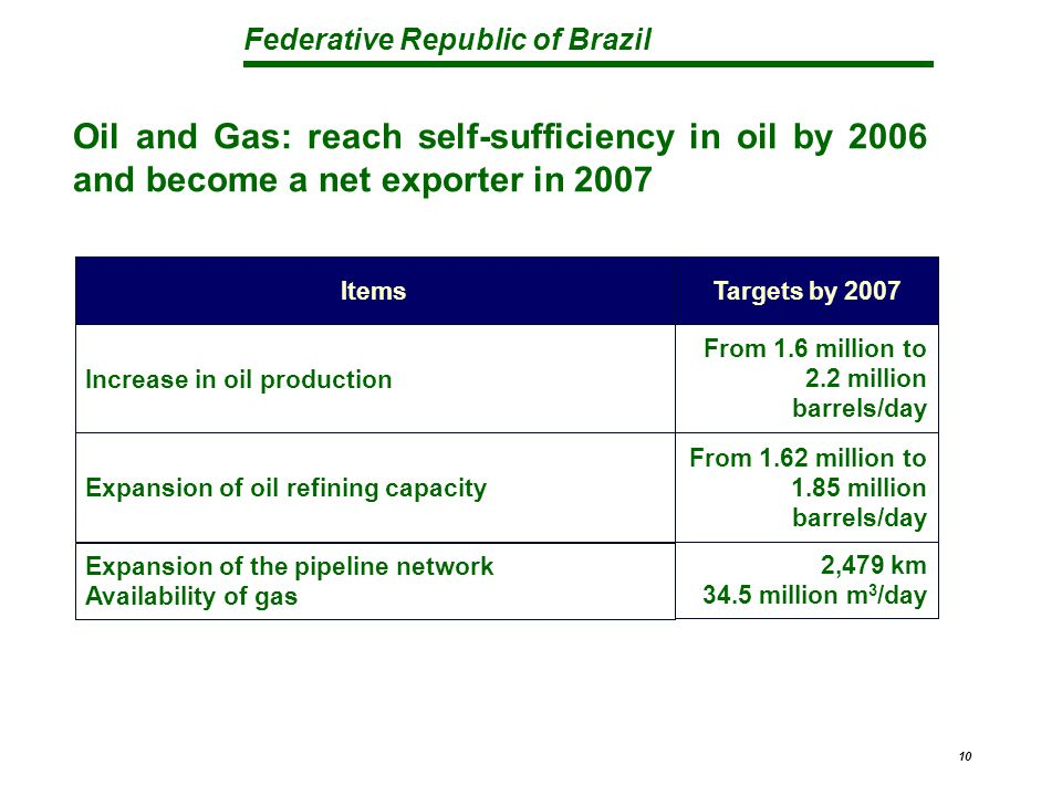 Federative Republic of Brazil 10 Oil and Gas: reach self-sufficiency in oil by 2006 and become a net exporter in 2007 2,479 km 34.5 million m 3 /day E