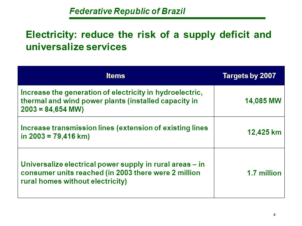 Federative Republic of Brazil 9 Electricity: reduce the risk of a supply deficit and universalize services 1.7 million Universalize electrical power supply in rural areas – in consumer units reached (in 2003 there were 2 million rural homes without electricity) 12,425 km Increase transmission lines (extension of existing lines in 2003 = 79,416 km) 14,085 MW Increase the generation of electricity in hydroelectric, thermal and wind power plants (installed capacity in 2003 = 84,654 MW) Targets by 2007Items