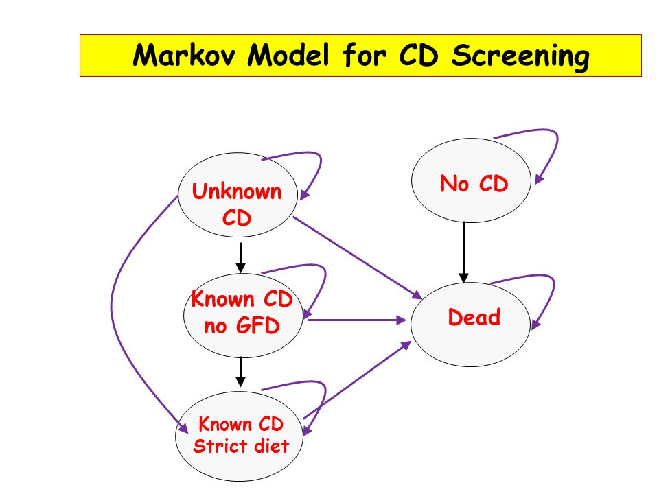 Markov Model for CD Screening Unknown CD No CD Known CD no GFD Known CD Strict diet Dead