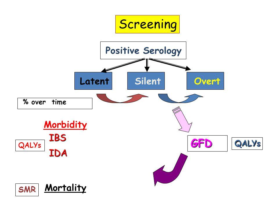 Positive Serology IBS IDA Morbidity Mortality QALYs SMR LatentSilentOvert % over time Screening GFD QALYs