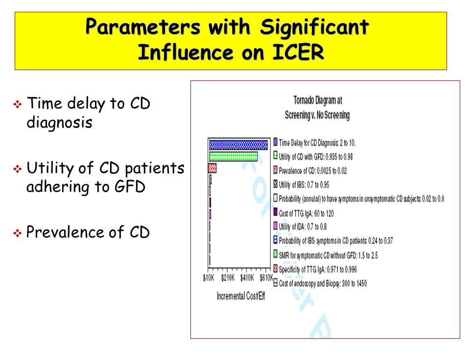 Parameters with Significant Influence on ICER  Time delay to CD diagnosis  Utility of CD patients adhering to GFD  Prevalence of CD