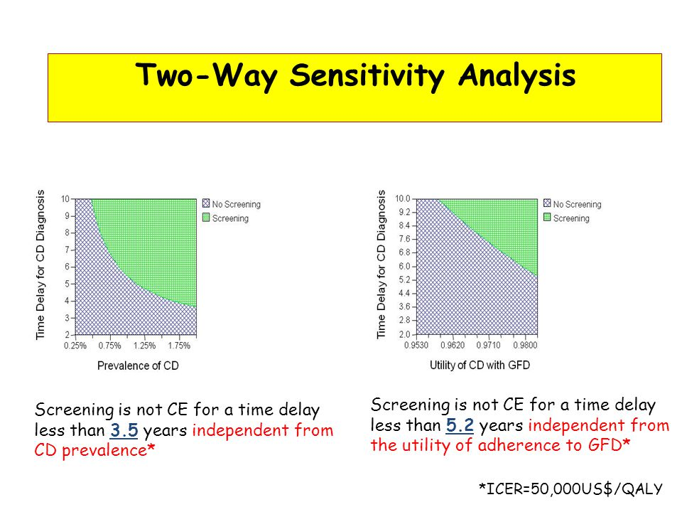 Two-Way Sensitivity Analysis Screening is not CE for a time delay less than 3.5 years independent from CD prevalence* Screening is not CE for a time delay less than 5.2 years independent from the utility of adherence to GFD* *ICER=50,000US$/QALY