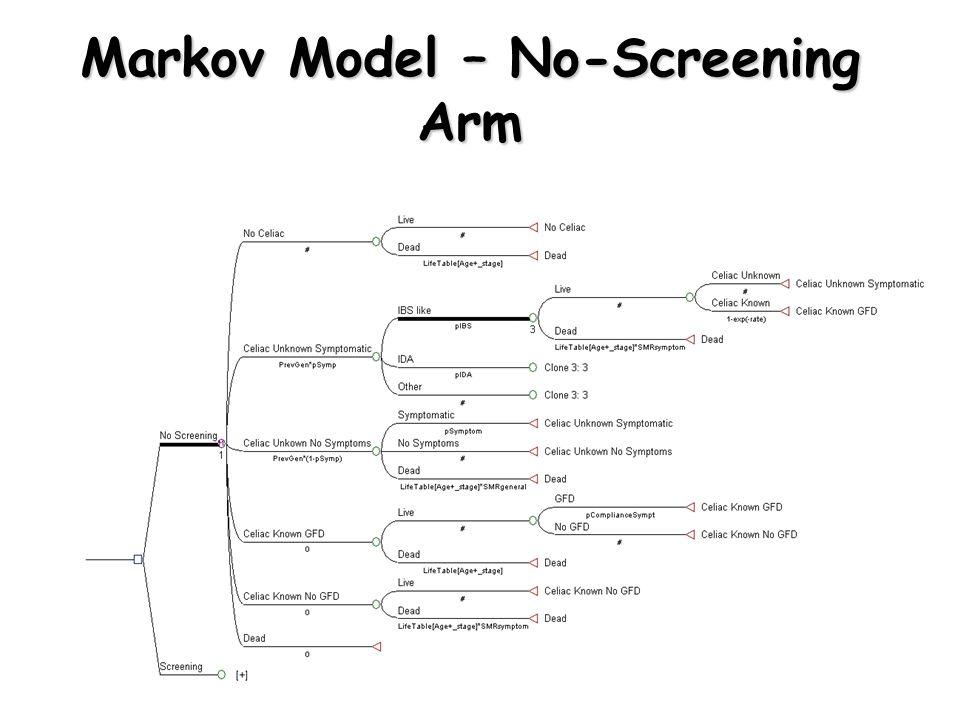 Markov Model – No-Screening Arm