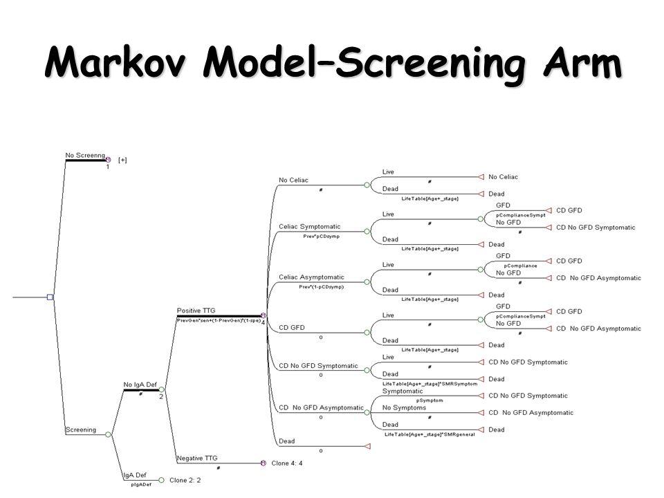Markov Model–Screening Arm