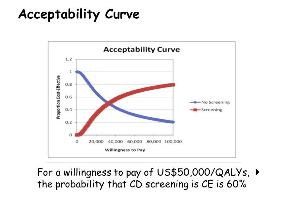 Acceptability Curve  For a willingness to pay of US$50,000/QALYs, the probability that CD screening is CE is 60%