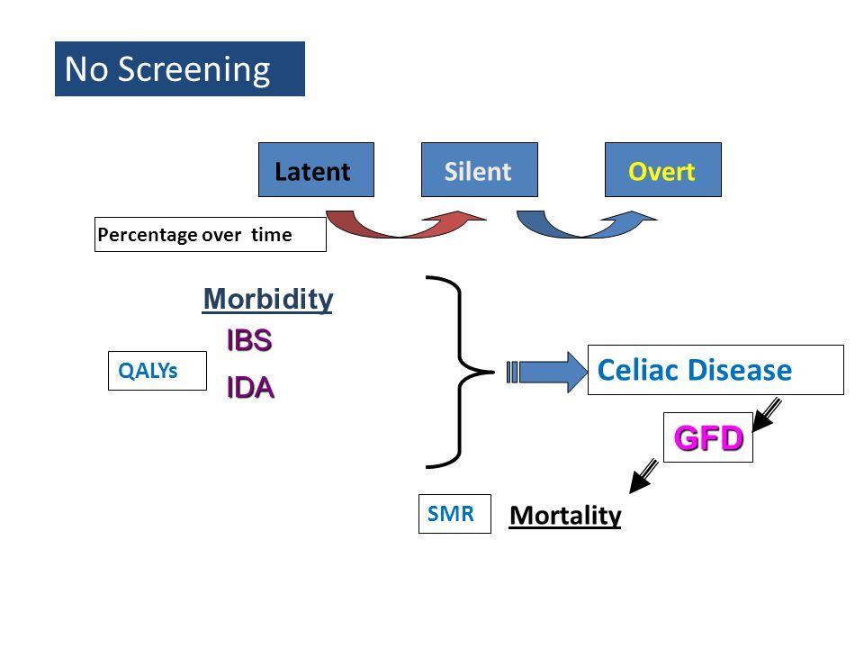 Mortality SMR No Screening IBS IDA Morbidity QALYs Celiac Disease GFD LatentSilentOvert Percentage over time