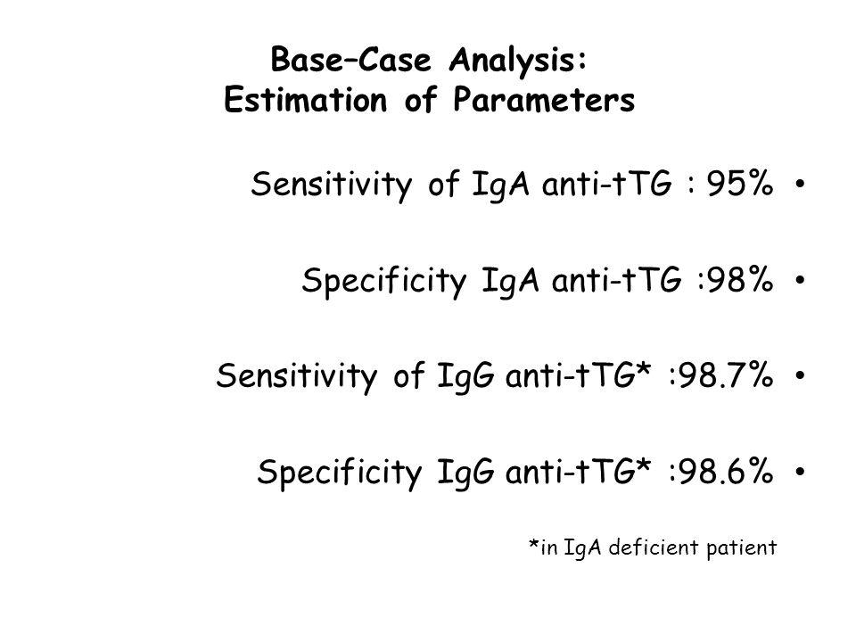 Base–Case Analysis: Estimation of Parameters Sensitivity of IgA anti-tTG : 95% Specificity IgA anti-tTG :98% Sensitivity of IgG anti-tTG* :98.7% Speci