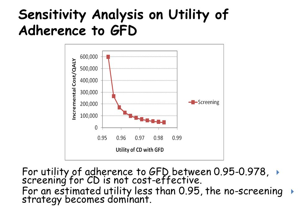 Sensitivity Analysis on Utility of Adherence to GFD  For utility of adherence to GFD between 0.95-0.978, screening for CD is not cost-effective.