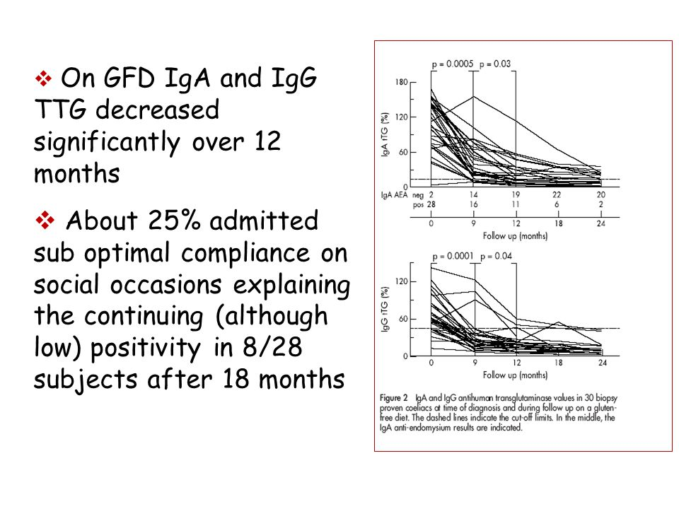  On GFD IgA and IgG TTG decreased significantly over 12 months  About 25% admitted sub optimal compliance on social occasions explaining the continuing (although low) positivity in 8/28 subjects after 18 months