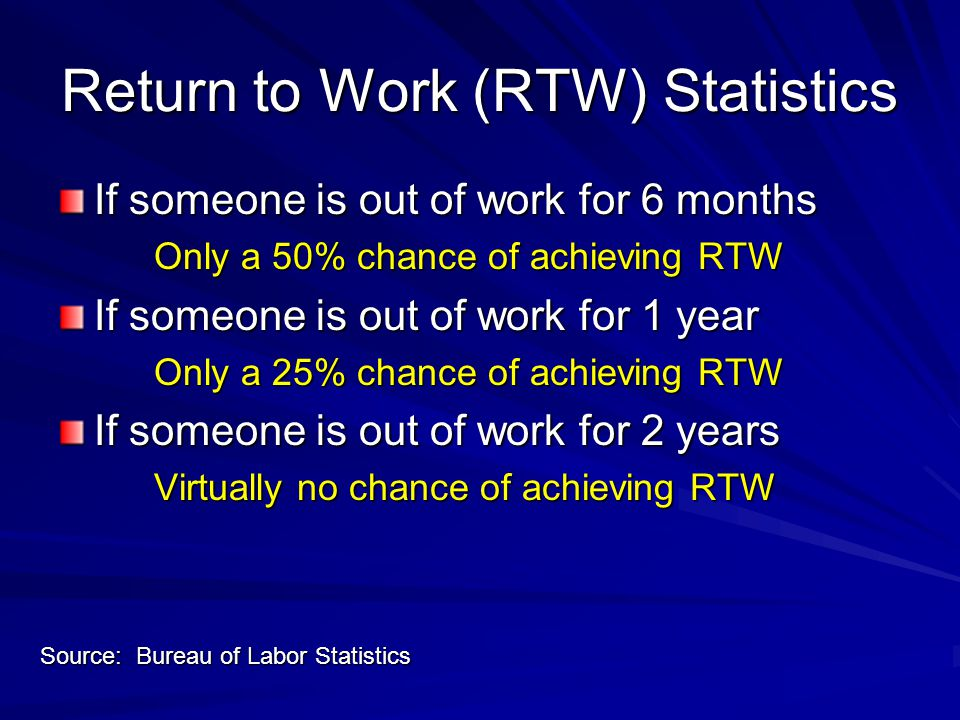 Return to Work (RTW) Statistics If someone is out of work for 6 months Only a 50% chance of achieving RTW If someone is out of work for 1 year Only a