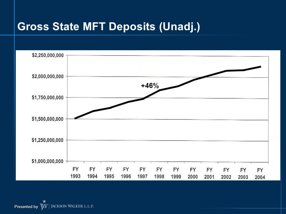 Presented by Gross State MFT Deposits (Unadj.)+46%
