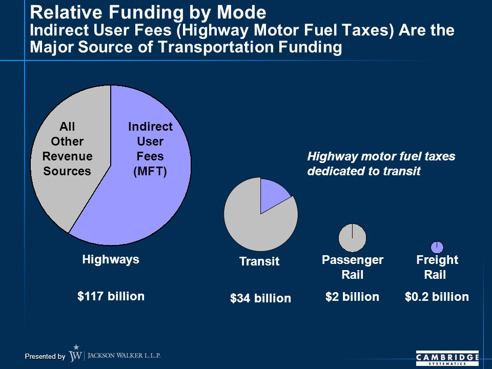 Presented by Relative Funding by Mode Indirect User Fees (Highway Motor Fuel Taxes) Are the Major Source of Transportation Funding Highways $117 billion Transit $34 billion Passenger Rail $2 billion Freight Rail $0.2 billion Indirect User Fees (MFT) All Other Revenue Sources Highway motor fuel taxes dedicated to transit