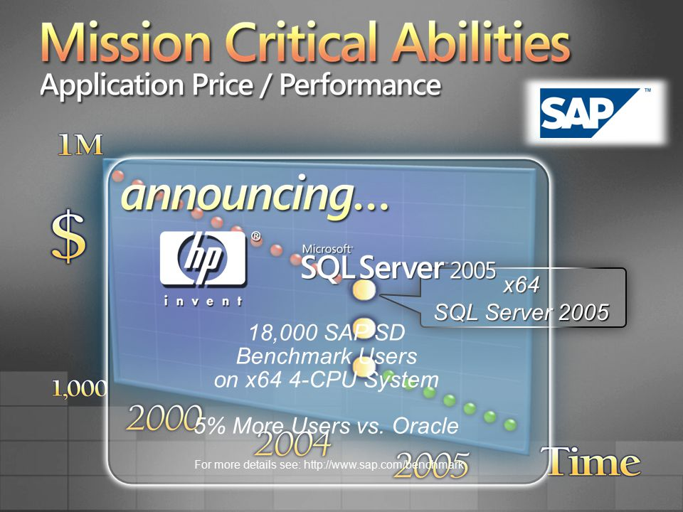 Mission Critical Abilities Application Price / Performance x64 SQL Server 2005 18,000 SAP SD Benchmark Users on x64 4-CPU System 5% More Users vs.