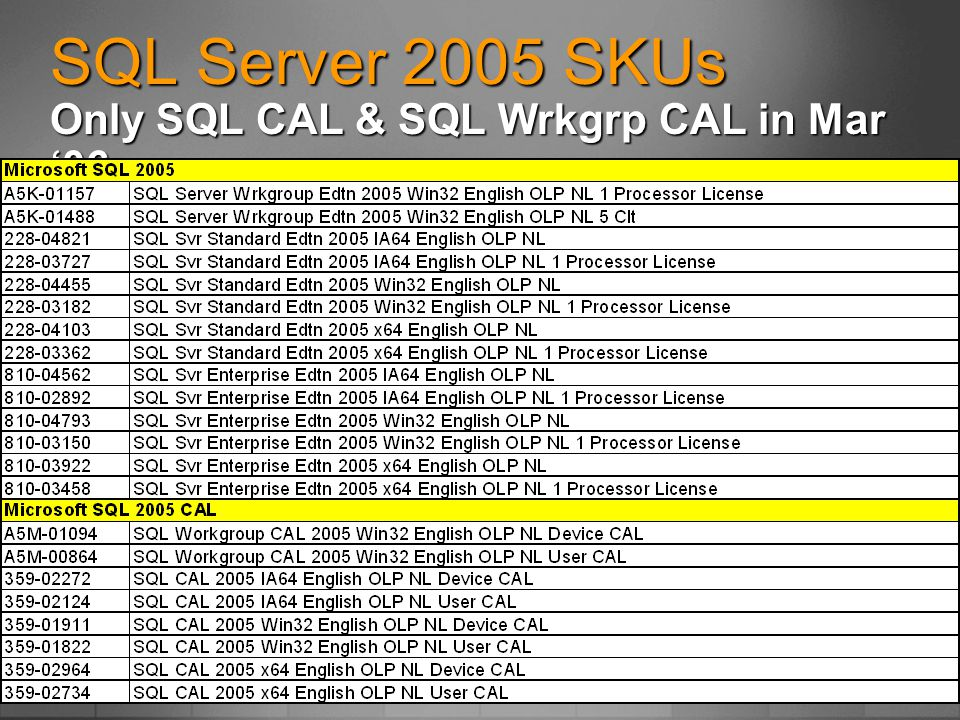 SQL Server 2005 SKUs Only SQL CAL & SQL Wrkgrp CAL in Mar '06