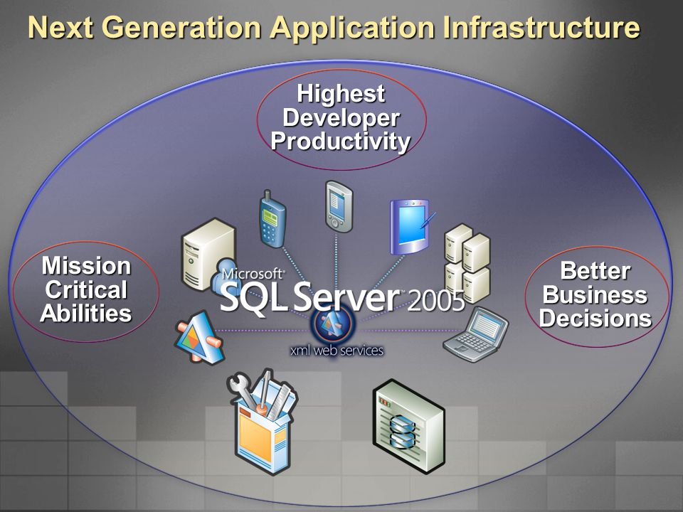 Upgrade With Confidence Eliminate service interruptions Keep your data secure SQL Server 2005 Upgrade Advisor  Analyze all database and services running on a server  Identify potential risks and issues  Suggest solutions and fixes  Advise when action should be taken  Draw on experience and knowledge from beta testing, development, and support