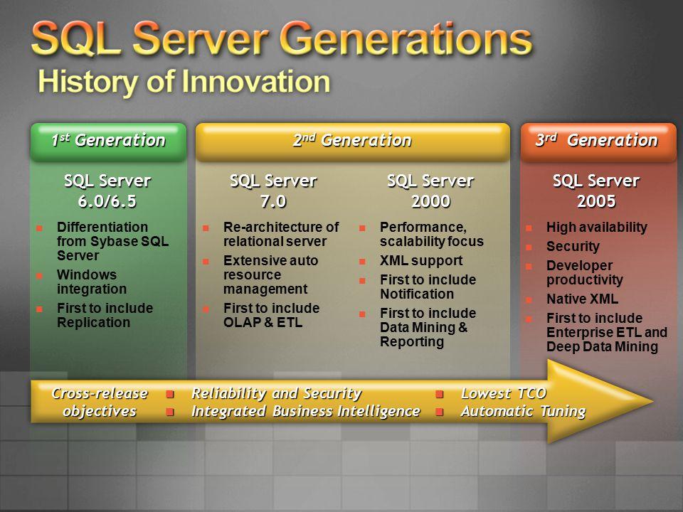 SQL Server 2005 SKUs Only SQL CAL & SQL Wrkgrp CAL in Mar '06