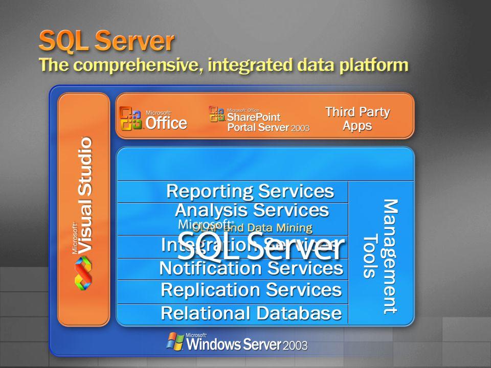 SQL Server 2005 Licensing SQL Server is available under three licensing options: Processor Licensing Model.