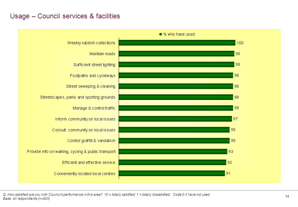 14 Usage – Council services & facilities Q.