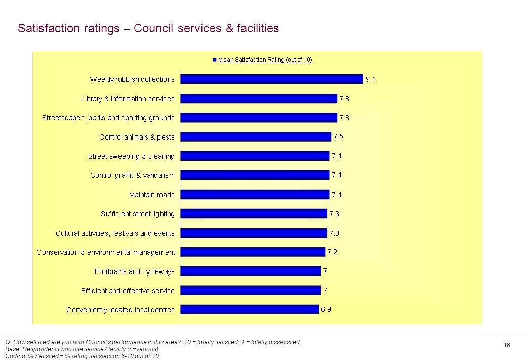 16 Satisfaction ratings – Council services & facilities Q.