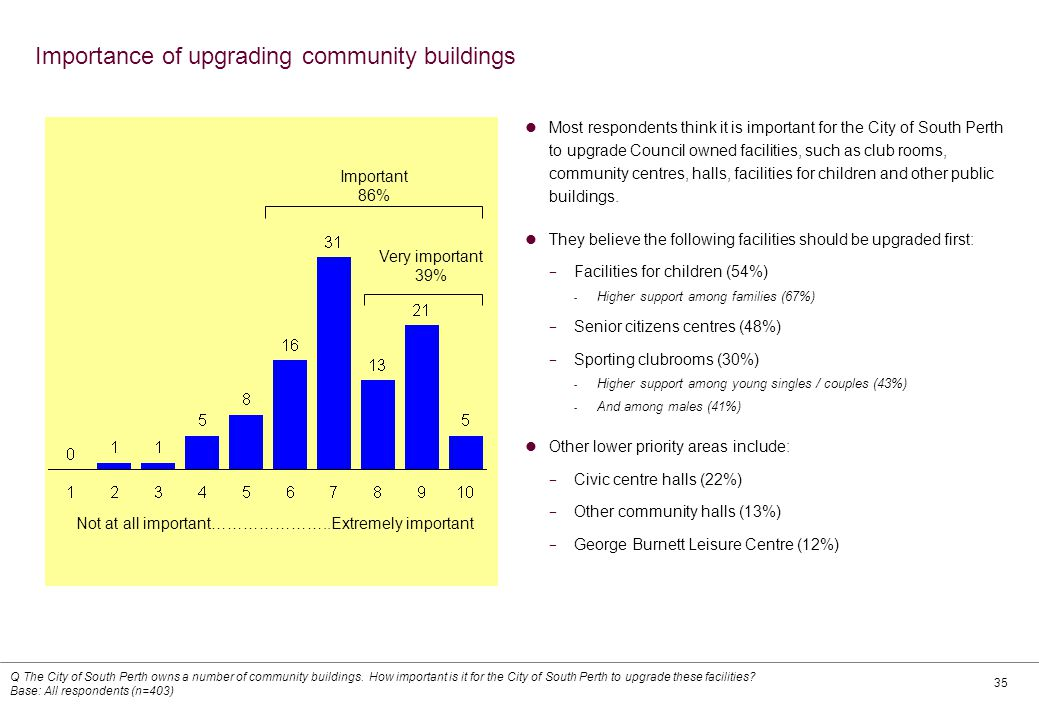 35 Importance of upgrading community buildings Most respondents think it is important for the City of South Perth to upgrade Council owned facilities, such as club rooms, community centres, halls, facilities for children and other public buildings.