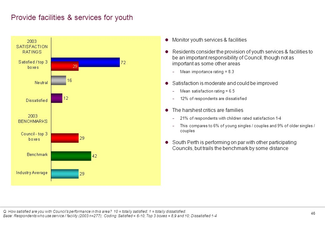 46 Provide facilities & services for youth Monitor youth services & facilities Residents consider the provision of youth services & facilities to be an important responsibility of Council, though not as important as some other areas − Mean importance rating = 8.3 Satisfaction is moderate and could be improved − Mean satisfaction rating = 6.5 − 12% of respondents are dissatisfied The harshest critics are families − 21% of respondents with children rated satisfaction 1-4 − This compares to 6% of young singles / couples and 9% of older singles / couples South Perth is performing on par with other participating Councils, but trails the benchmark by some distance Q.