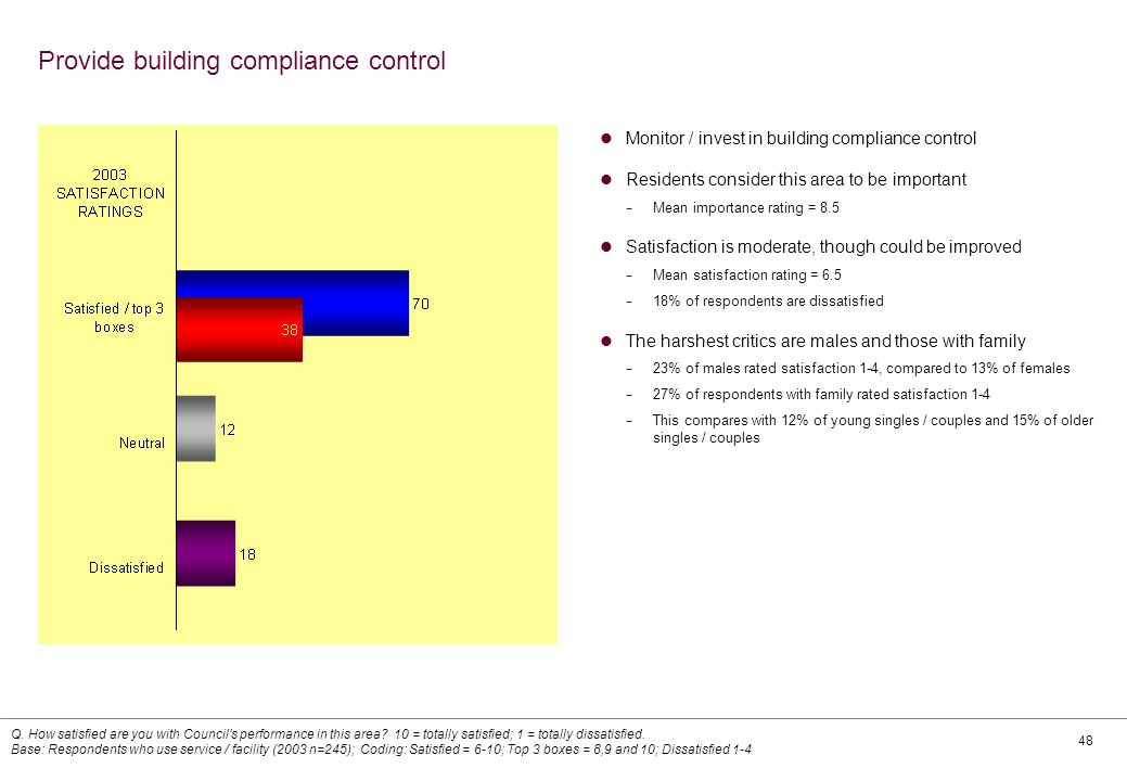 48 Provide building compliance control Monitor / invest in building compliance control Residents consider this area to be important − Mean importance rating = 8.5 Satisfaction is moderate, though could be improved − Mean satisfaction rating = 6.5 − 18% of respondents are dissatisfied The harshest critics are males and those with family − 23% of males rated satisfaction 1-4, compared to 13% of females − 27% of respondents with family rated satisfaction 1-4 − This compares with 12% of young singles / couples and 15% of older singles / couples Q.