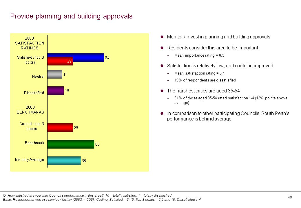 49 Provide planning and building approvals Monitor / invest in planning and building approvals Residents consider this area to be important − Mean importance rating = 8.5 Satisfaction is relatively low, and could be improved − Mean satisfaction rating = 6.1 − 19% of respondents are dissatisfied The harshest critics are aged 35-54 − 31% of those aged 35-54 rated satisfaction 1-4 (12% points above average) In comparison to other participating Councils, South Perth's performance is behind average Q.