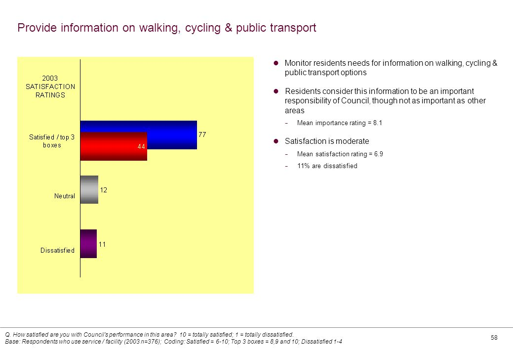 58 Provide information on walking, cycling & public transport Monitor residents needs for information on walking, cycling & public transport options Residents consider this information to be an important responsibility of Council, though not as important as other areas − Mean importance rating = 8.1 Satisfaction is moderate − Mean satisfaction rating = 6.9 − 11% are dissatisfied Q.