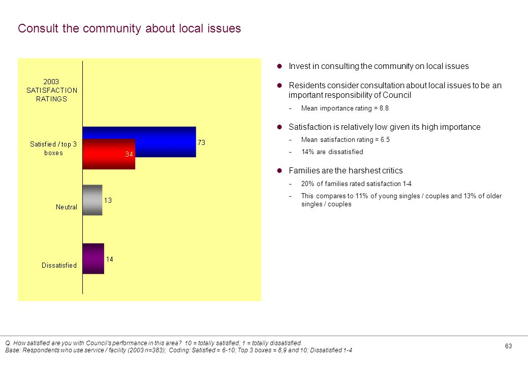63 Consult the community about local issues Invest in consulting the community on local issues Residents consider consultation about local issues to be an important responsibility of Council − Mean importance rating = 8.8 Satisfaction is relatively low given its high importance − Mean satisfaction rating = 6.5 − 14% are dissatisfied Families are the harshest critics − 20% of families rated satisfaction 1-4 − This compares to 11% of young singles / couples and 13% of older singles / couples Q.