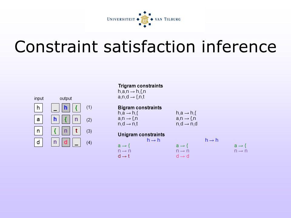_hh { ha{ n {nnt n dd_ inputoutput Trigram constraints h,a,n → h,{,n a,n,d → {,n,t Bigram constraints h,a → h,{h,a → h,{ a,n → {,na,n → {,n n,d → n,tn,d → n,d Unigram constraints h → hh → h a → {a → {a → { n → nn → nn → n d → td → d (1) (2) (3) (4) Constraint satisfaction inference