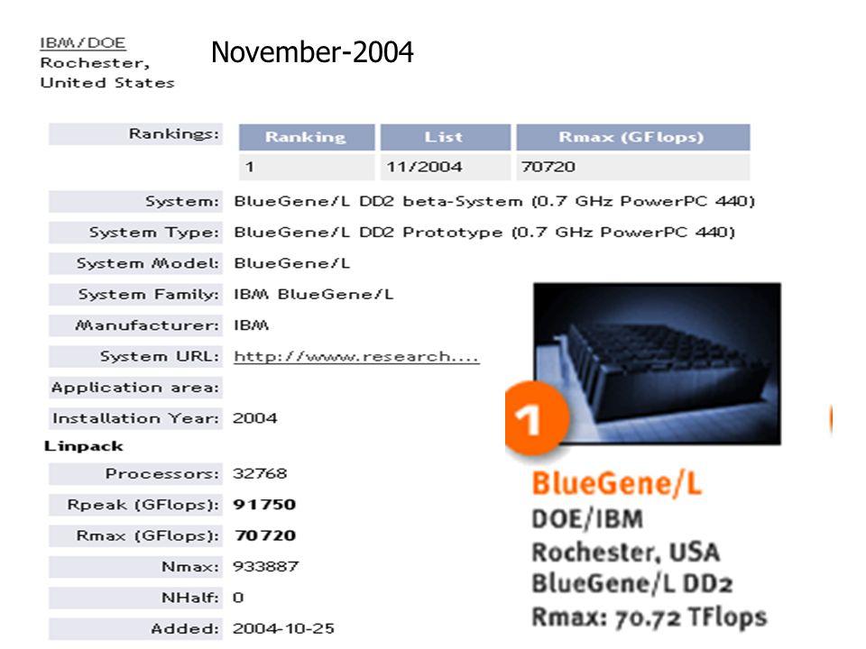 November-2004