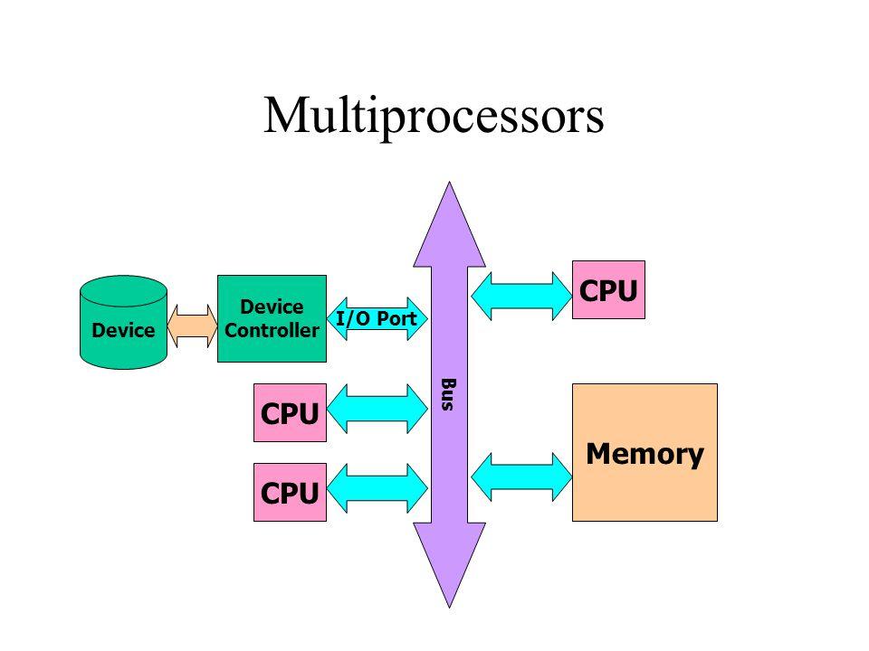 Multiprocessors I/O Port Device Controller CPU Bus Memory CPU