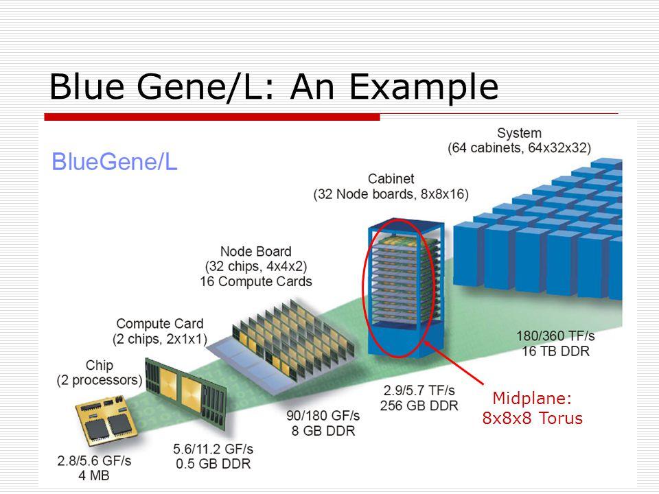 10 Blue Gene/L: An Example Midplane: 8x8x8 Torus