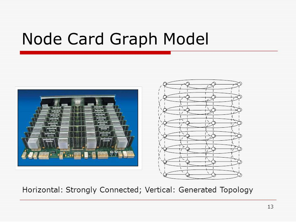 13 Node Card Graph Model Horizontal: Strongly Connected; Vertical: Generated Topology