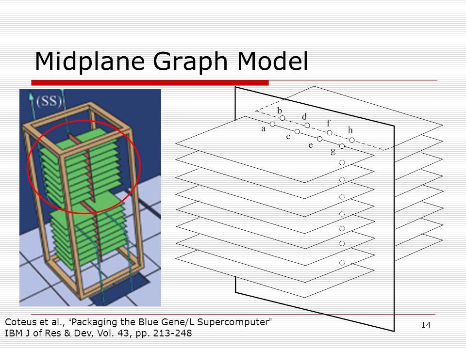 14 Midplane Graph Model Coteus et al., Packaging the Blue Gene/L Supercomputer IBM J of Res & Dev, Vol.