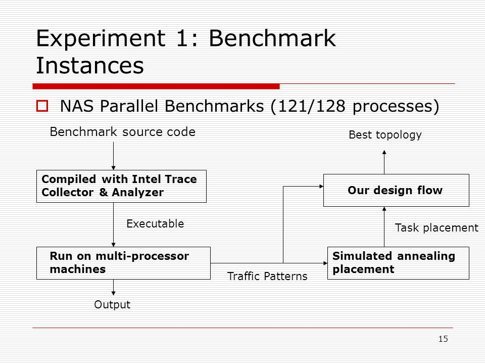 15 Experiment 1: Benchmark Instances  NAS Parallel Benchmarks (121/128 processes) Benchmark source code Compiled with Intel Trace Collector & Analyzer Executable Run on multi-processor machines Output Simulated annealing placement Traffic Patterns Task placement Our design flow Best topology