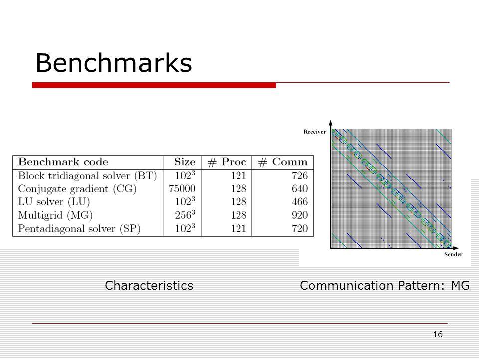 16 Benchmarks CharacteristicsCommunication Pattern: MG