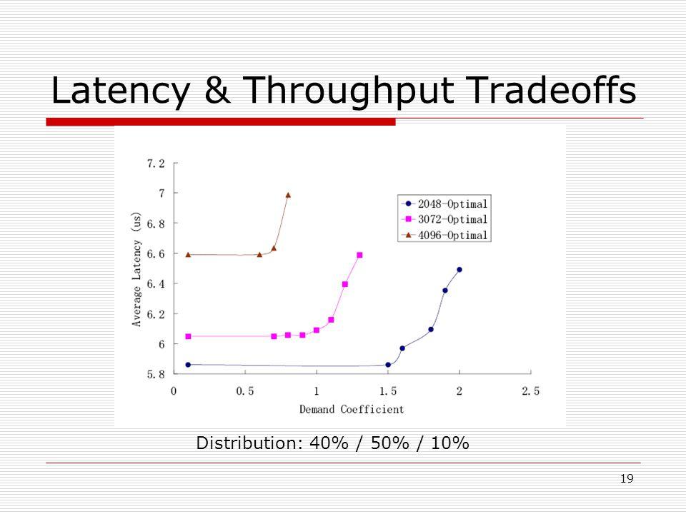 19 Latency & Throughput Tradeoffs Distribution: 40% / 50% / 10%