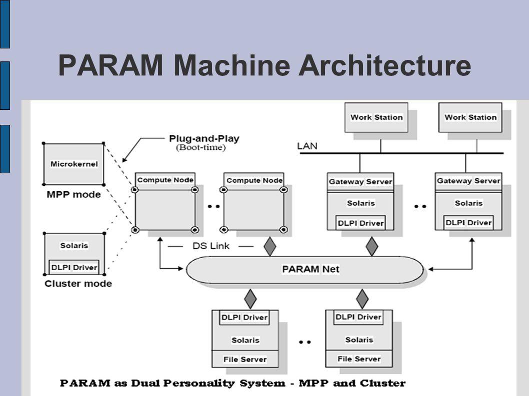 PARAM Machine Architecture