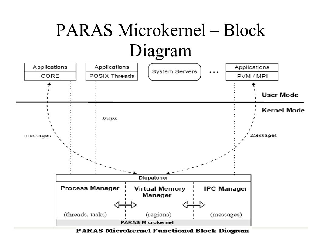 PARAS Microkernel – Block Diagram
