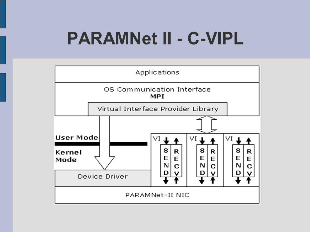 PARAMNet II - C-VIPL