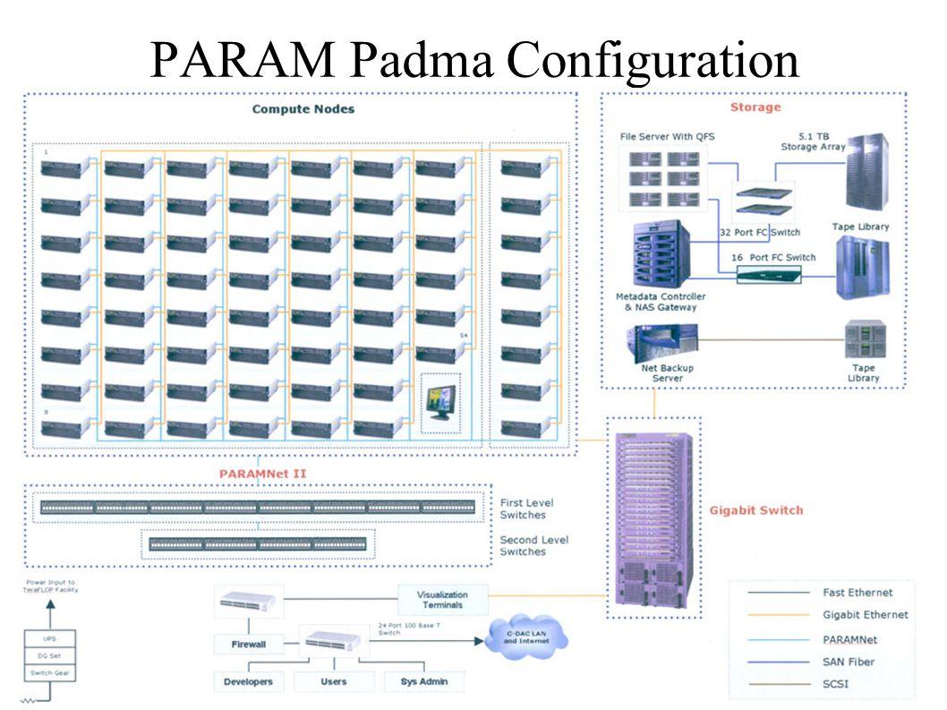 PARAM Padma Configuration