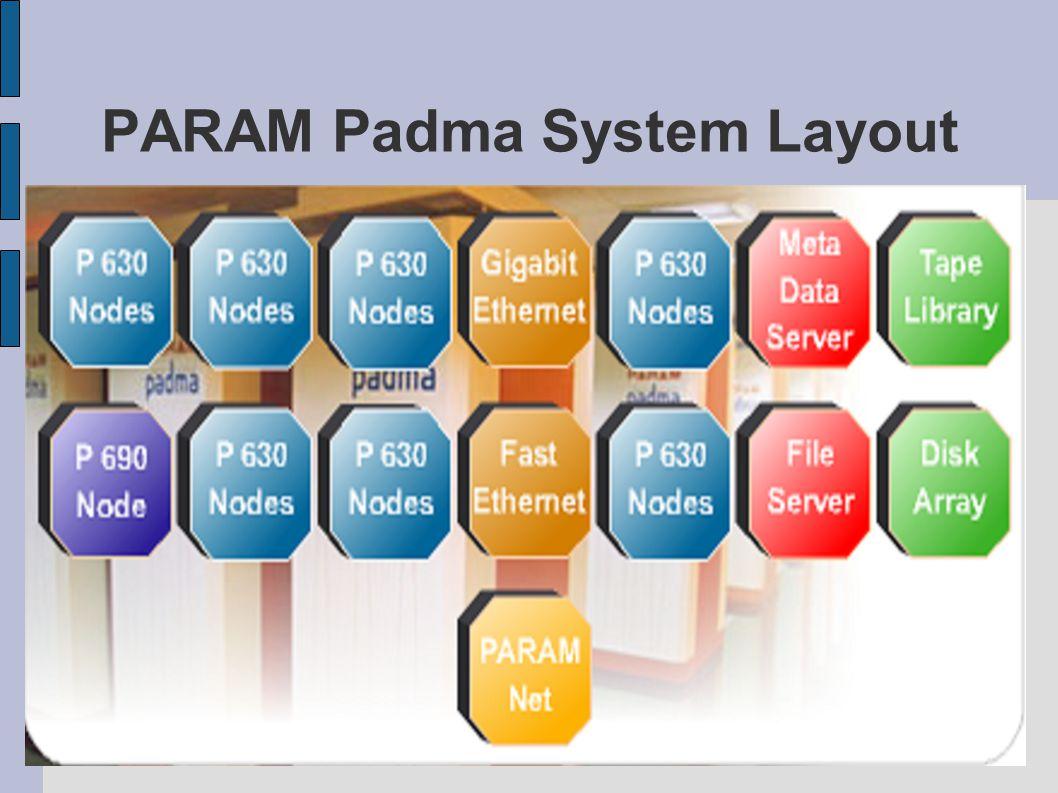 PARAM Padma System Layout