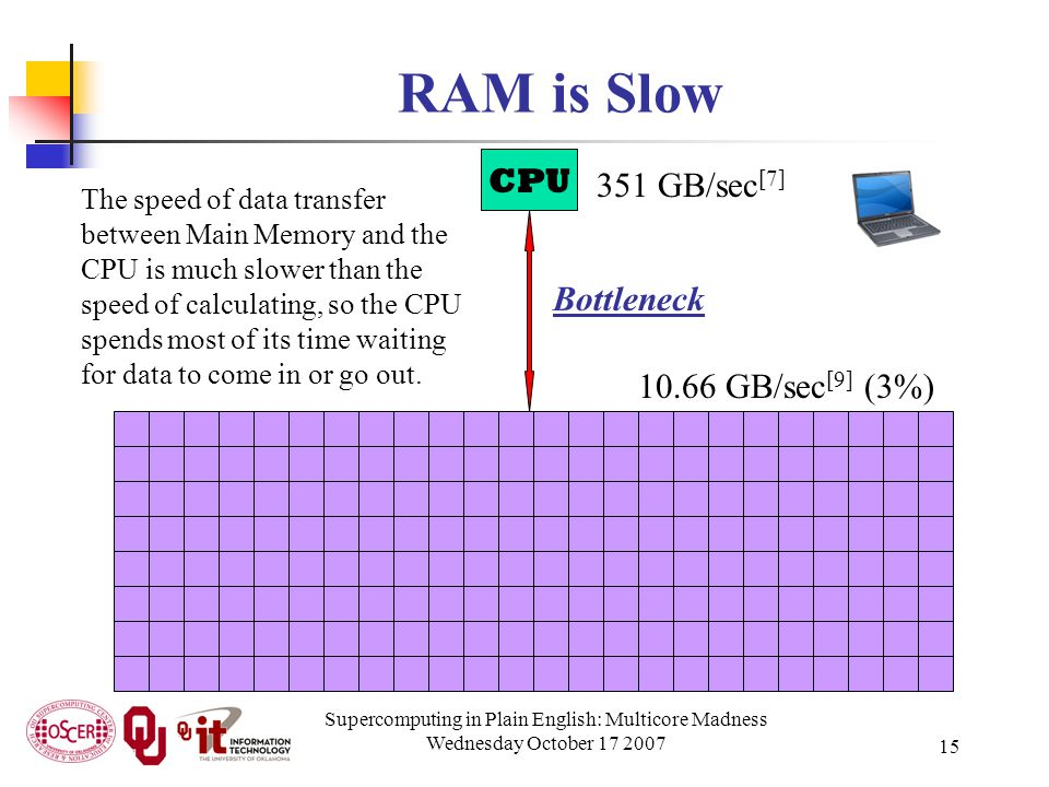 Supercomputing in Plain English: Multicore Madness Wednesday October 17 2007 15 RAM is Slow CPU 351 GB/sec [7] 10.66 GB/sec [9] (3%) Bottleneck The sp