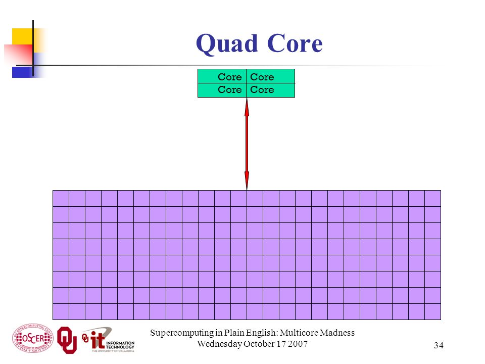 Supercomputing in Plain English: Multicore Madness Wednesday October 17 2007 34 Quad Core Core