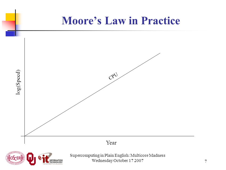 Supercomputing in Plain English: Multicore Madness Wednesday October 17 2007 7 Moore's Law in Practice Year log(Speed) CPU