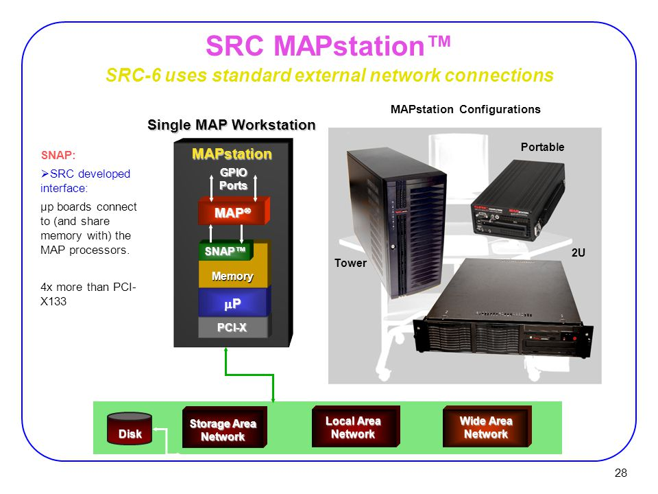 28 Wide Area Network Disk Storage Area Network Local Area Network PCI-X MAPstation MAP  PPPP MemorySNAP™GPIOPorts SRC MAPstation™ MAPstation Configurations SRC-6 uses standard external network connections Tower 2U Single MAP Workstation Portable SNAP:  SRC developed interface: µp boards connect to (and share memory with) the MAP processors.