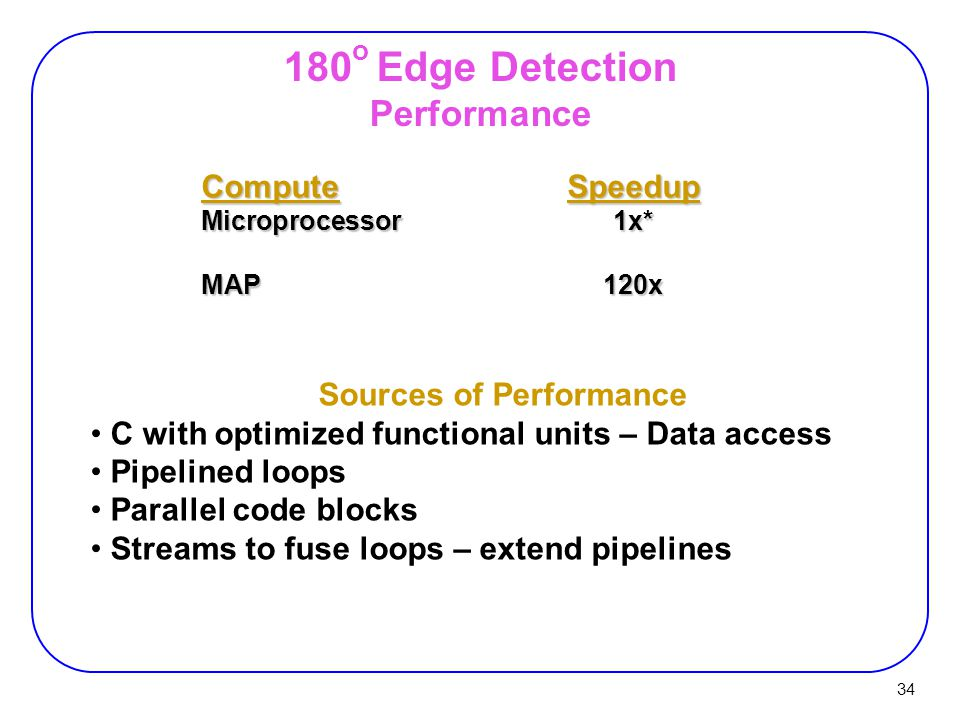 34 180 o Edge Detection Performance ComputeSpeedup Microprocessor1x* MAP120x Sources of Performance C with optimized functional units – Data access Pipelined loops Parallel code blocks Streams to fuse loops – extend pipelines