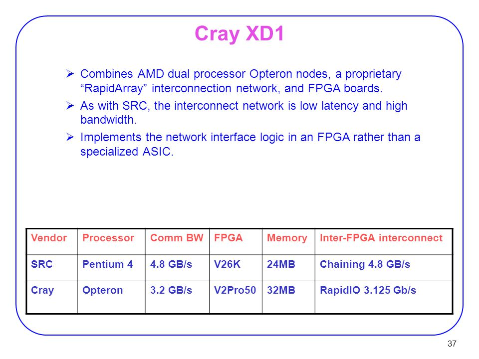 37 Cray XD1  Combines AMD dual processor Opteron nodes, a proprietary RapidArray interconnection network, and FPGA boards.